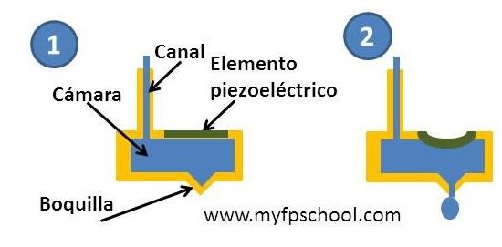 Cabezal piezoeléctrico