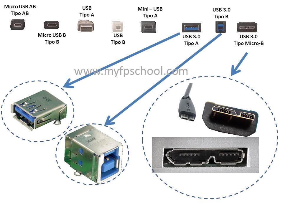 Tipos USB