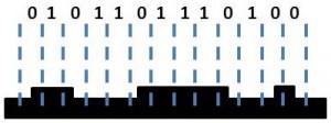 Datos en un soporte óptico