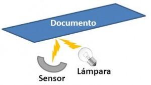 Funcionamiento de un escáner