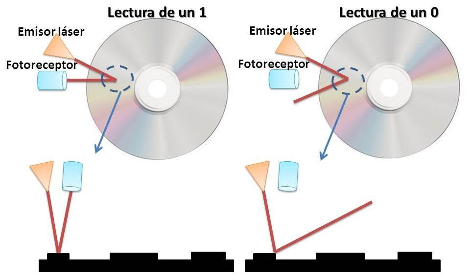 Lectura de datos en un CD/DVD/Blu-ray
