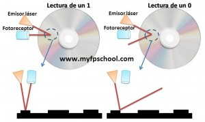 Lectura de datos en un CD/DVD/Blu-ray