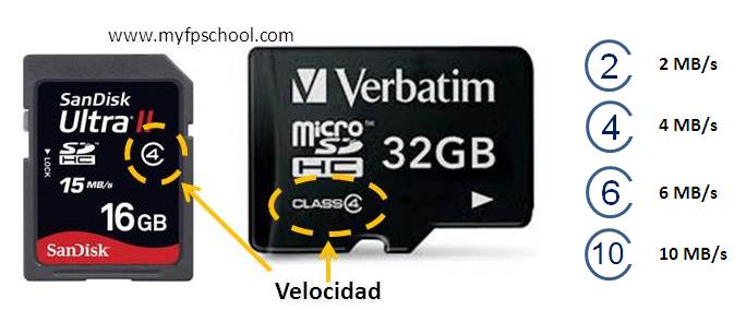 Velocidad tarjetas SD