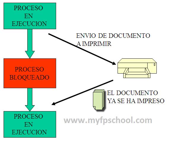 Estado del proceso al imprimir un documento