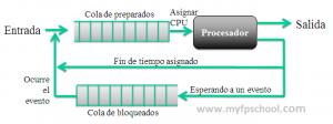Modelo de cola de procesos
