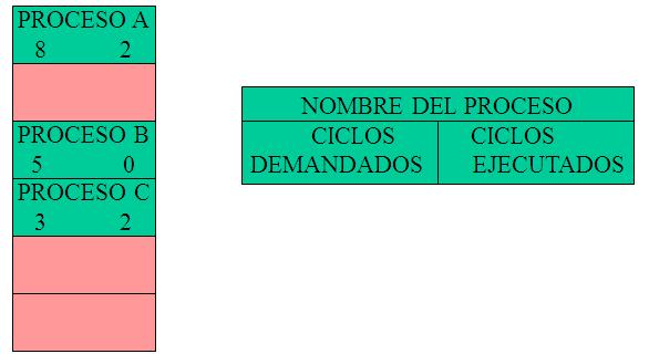 Tabla de procesos
