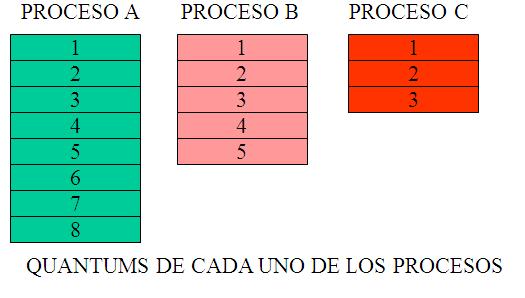 Quantums de cada uno de los procesos