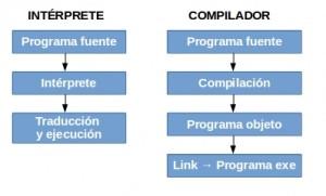 Diferencias compilador e intérprete