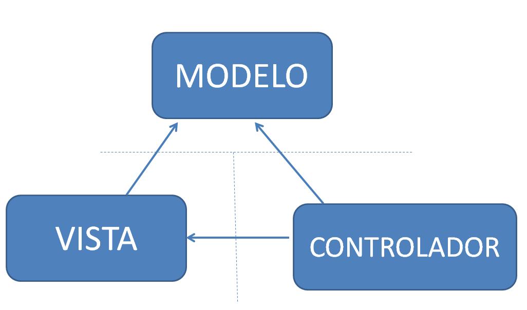¿Qué es el MVC Framework?