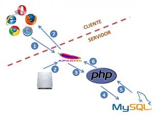 php ejecución cliente servidor