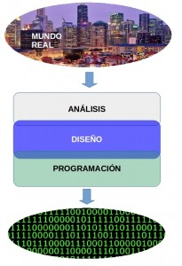 programación orientada a objeto