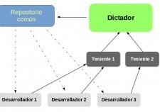 Workflow con tenientes y dictador