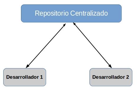 repositorio centralizado