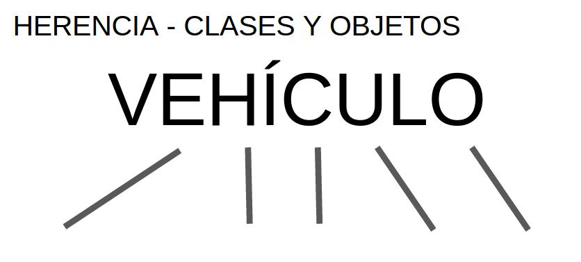 herencia entre clases y objetos