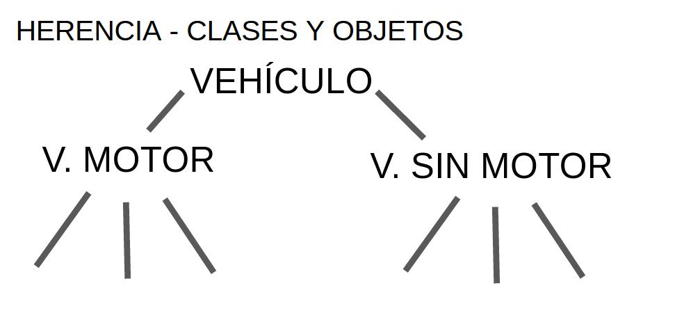 la herencia clase vehiculo