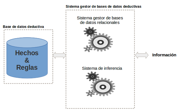 base de datos deductiva
