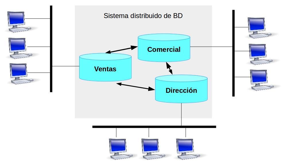 4.5 bases de datos distribuidas homogéneas