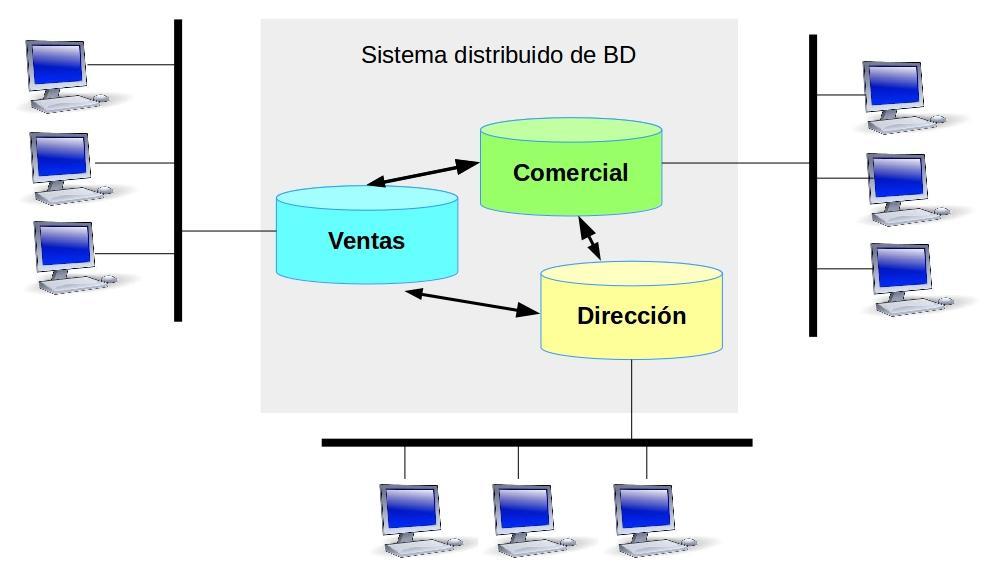 bases de datos distribuidas heterogéneas