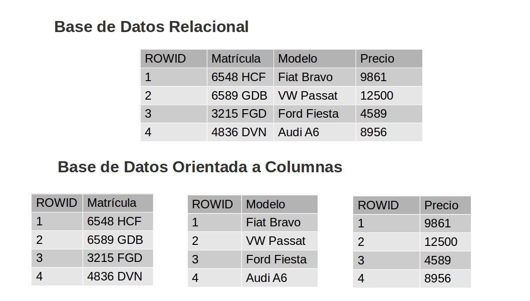 bases de datos columnares