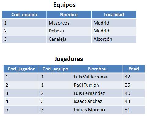 6.1 tablas para los ejemplos