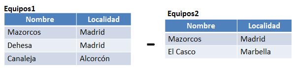 6.13 tablas operador diferencia