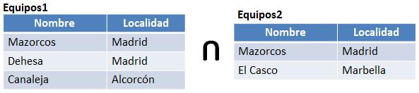 6.16 tablas del operador de intersección