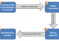 Pasos en el procesamiento de una consulta