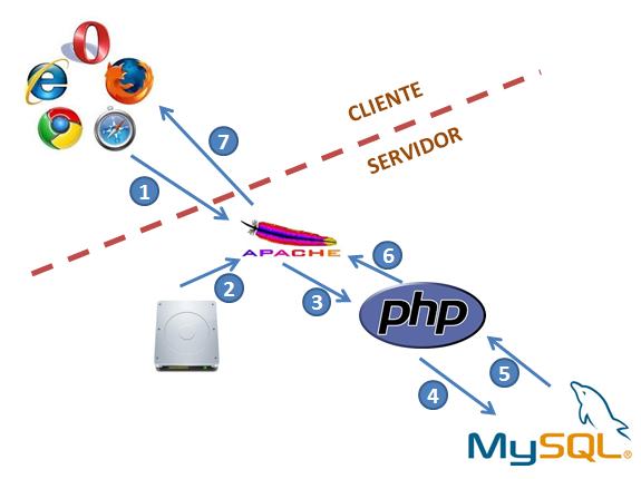 pasos en la carga de una página web