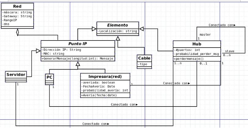 solución ejercicio redes de ordenadores