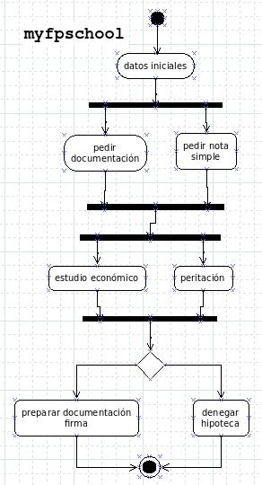 banco Obulco. Diagrama de secuencia