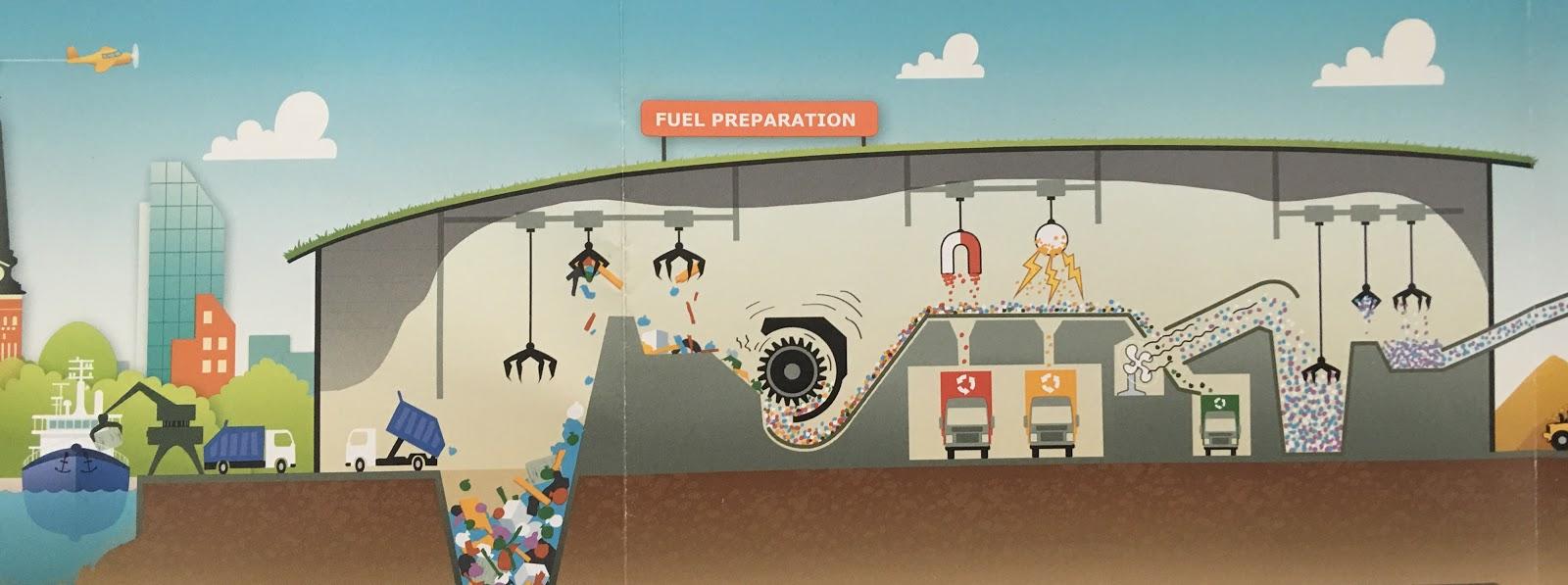 preparación del combustible